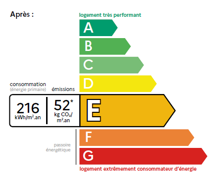 Nouveau diagnostic de performance énergétique DPE le 1er juillet 2021